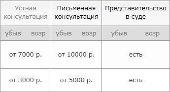 юридические консультации москвы по районам